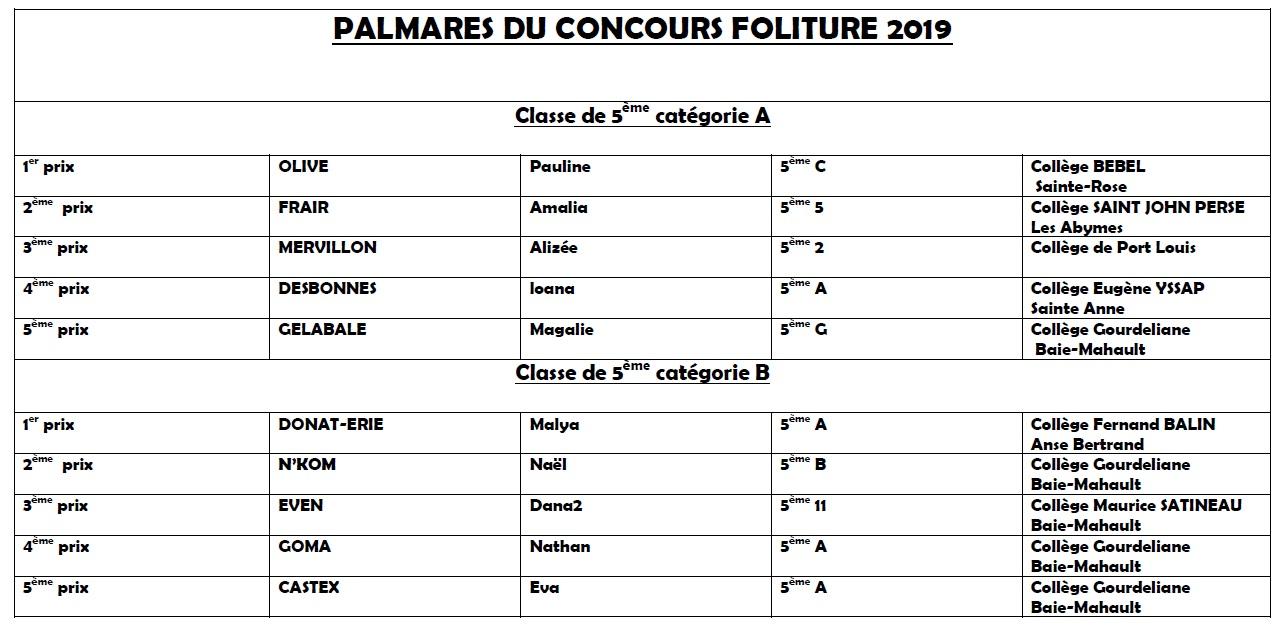 Palmarès 5e