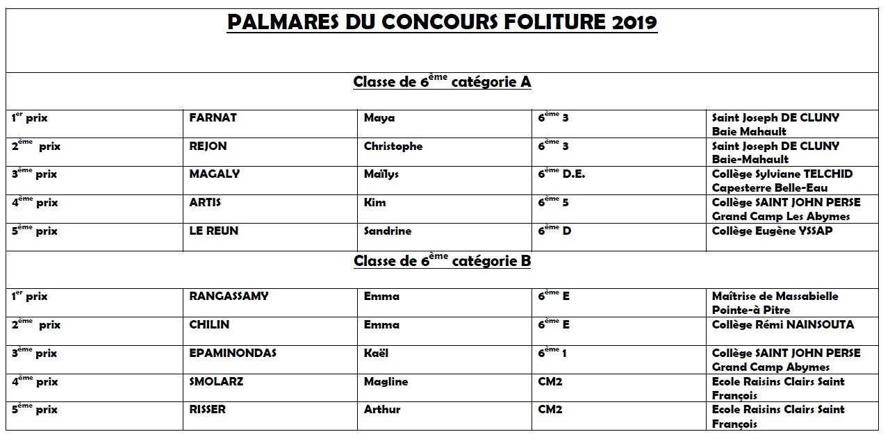 Palmarès 6e